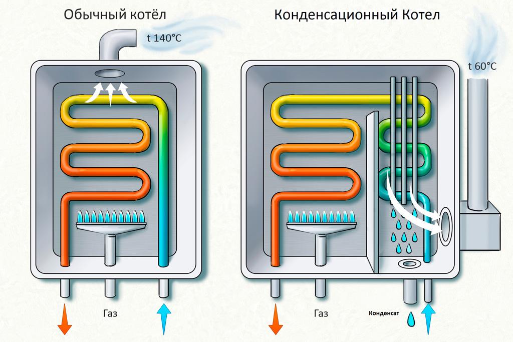 Конденсационные котлы отопления